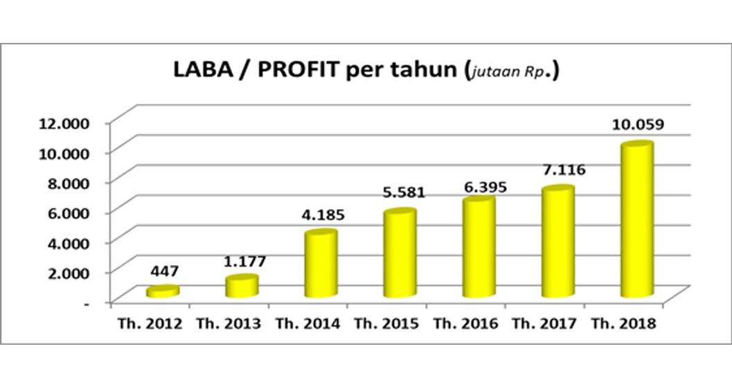 Grafik Laba/Profit